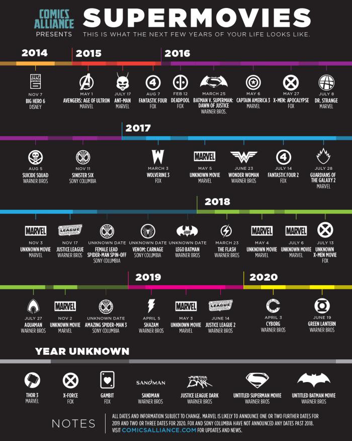 A agenda completa de filmes de super-heróis com lançamentos previstos até 2020