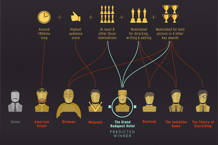 A fórmula da BBC para o Oscar 2015