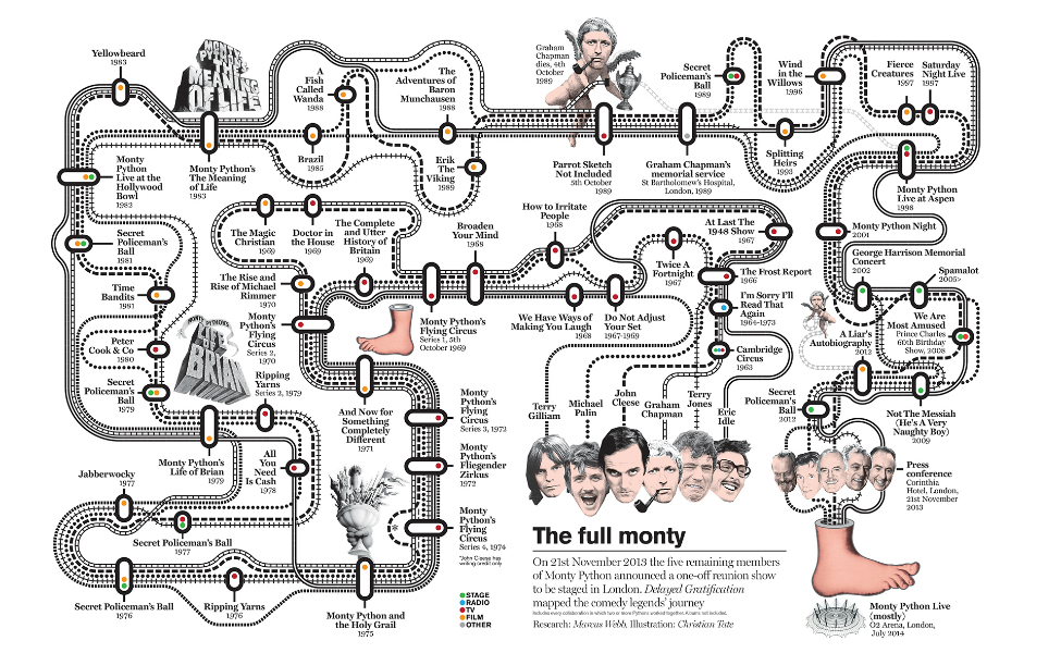 The Full Monty: todas as colaborações entre os membros do Monty Phyton em um infográfico